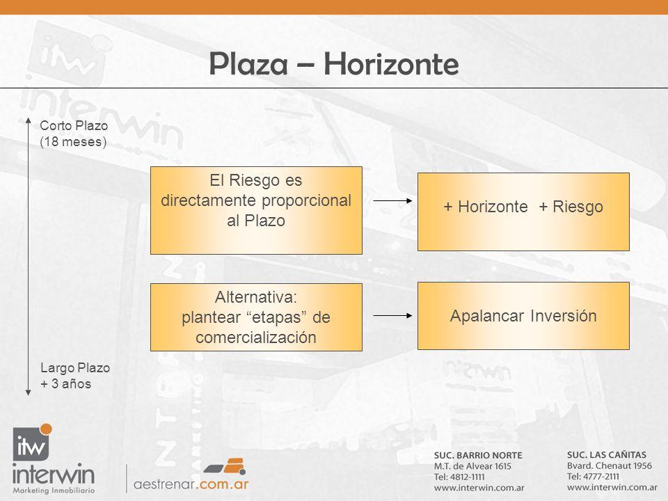 Plaza – Horizonte El Riesgo es directamente proporcional al Plazo