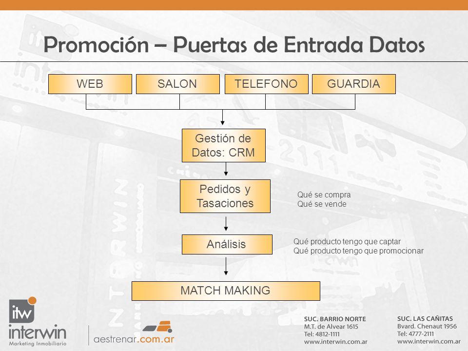 Promoción – Puertas de Entrada Datos