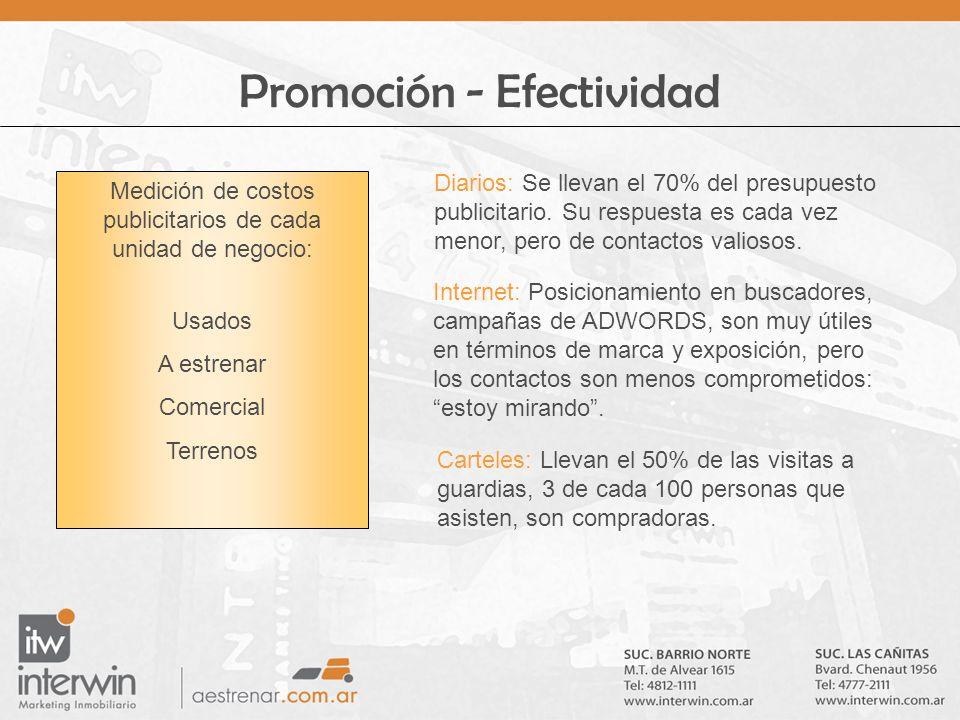 Promoción - Efectividad