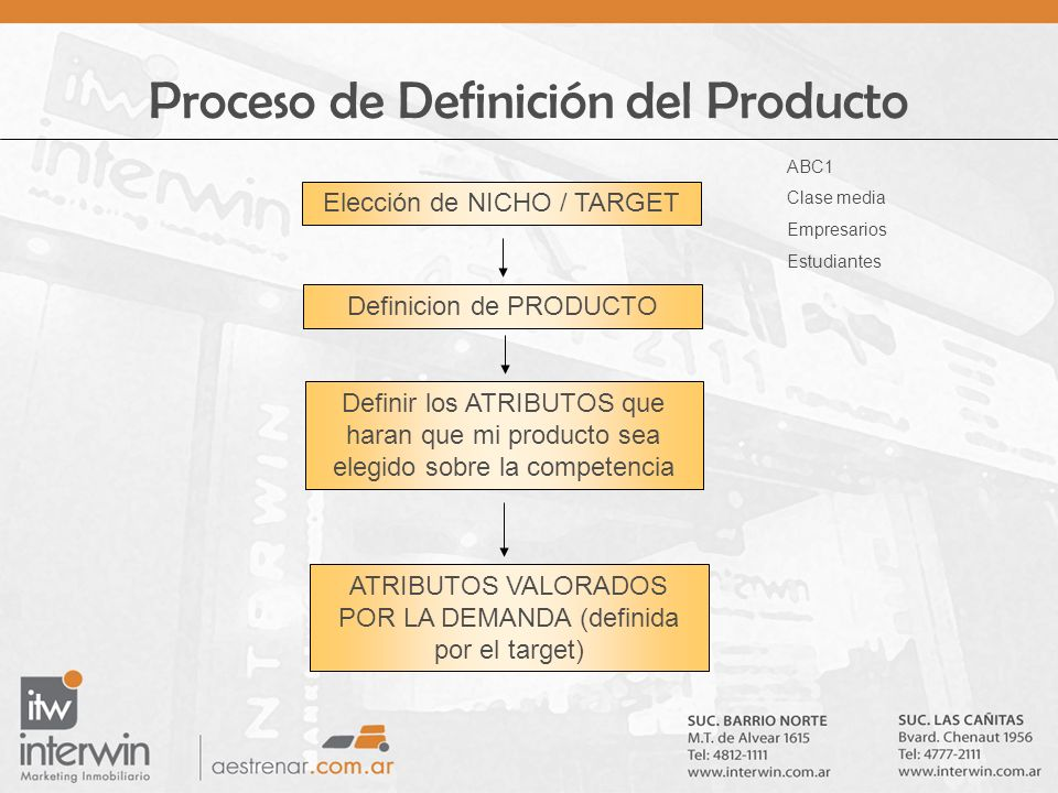 Proceso de Definición del Producto