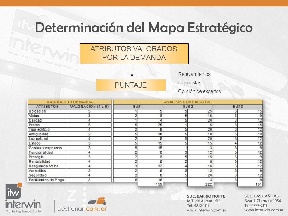 Determinación del Mapa Estratégico