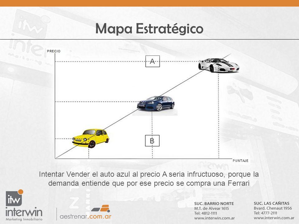 Mapa Estratégico Intentar Vender el auto azul al precio A seria infructuoso, porque la demanda entiende que por ese precio se compra una Ferrari.