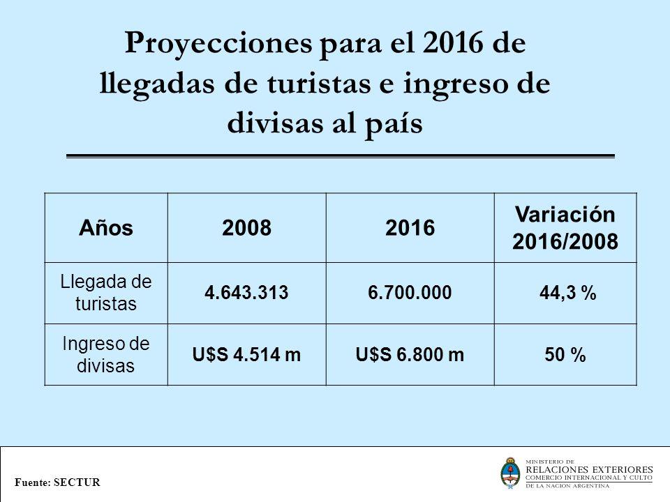 Proyecciones para el 2016 de llegadas de turistas e ingreso de divisas al país
