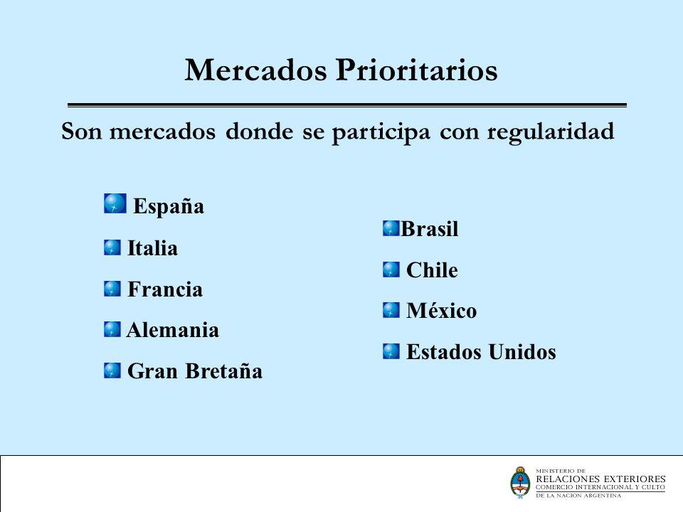 Mercados Prioritarios Son mercados donde se participa con regularidad