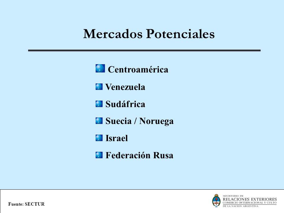 Mercados Potenciales Centroamérica Venezuela Sudáfrica
