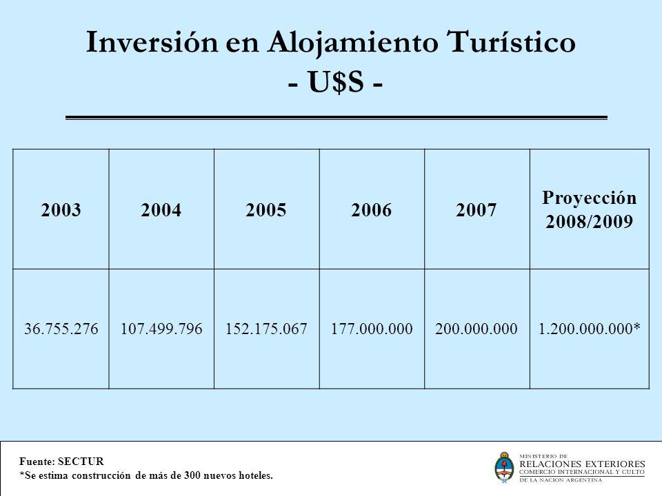 Inversión en Alojamiento Turístico - U$S -