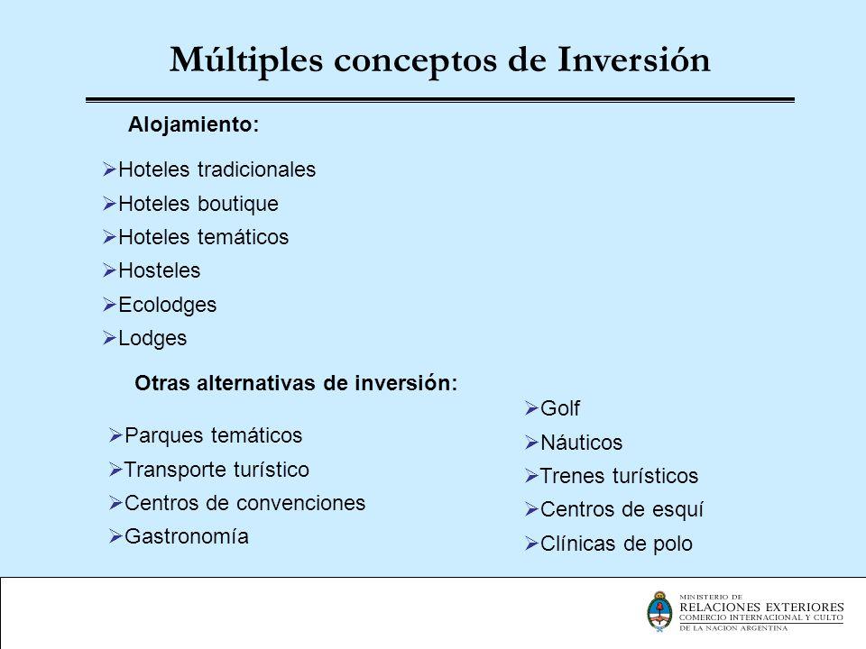 Múltiples conceptos de Inversión