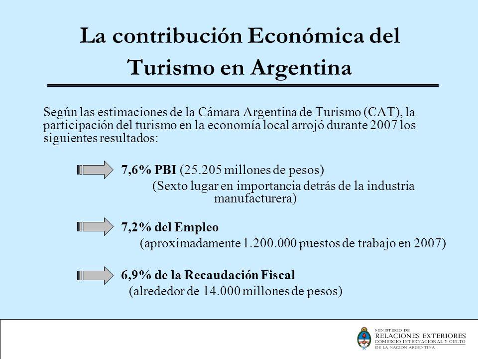 La contribución Económica del Turismo en Argentina
