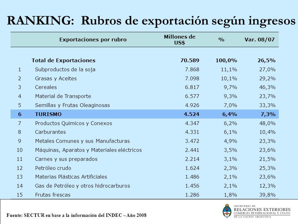 Exportaciones por rubro