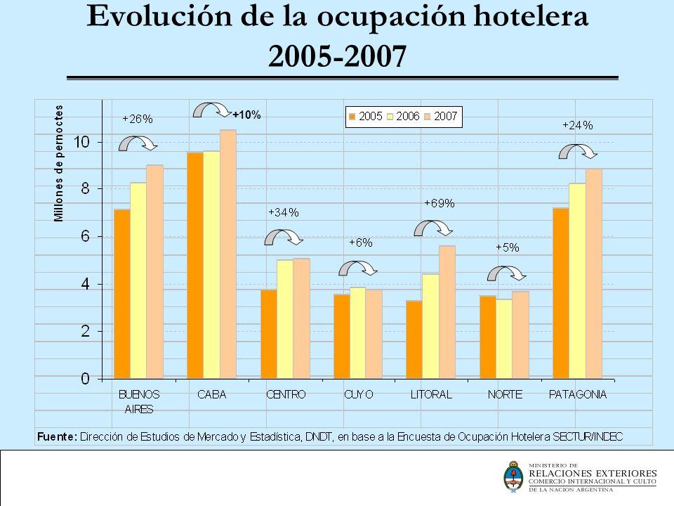 Evolución de la ocupación hotelera 2005-2007