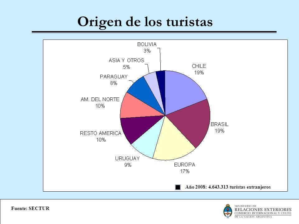 Origen de los turistas Año 2008: 4.643.313 turistas extranjeros