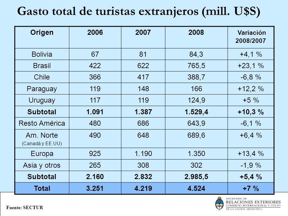 Gasto total de turistas extranjeros (mill. U$S)