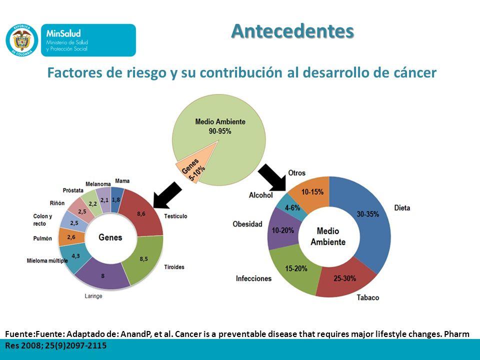 Factores de riesgo y su contribución al desarrollo de cáncer