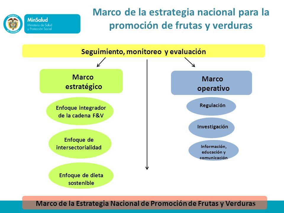 Marco de la estrategia nacional para la promoción de frutas y verduras