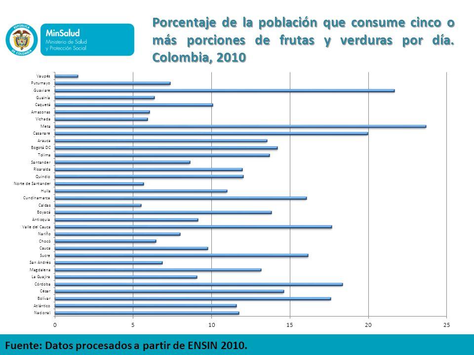 Porcentaje de la población que consume cinco o más porciones de frutas y verduras por día. Colombia, 2010