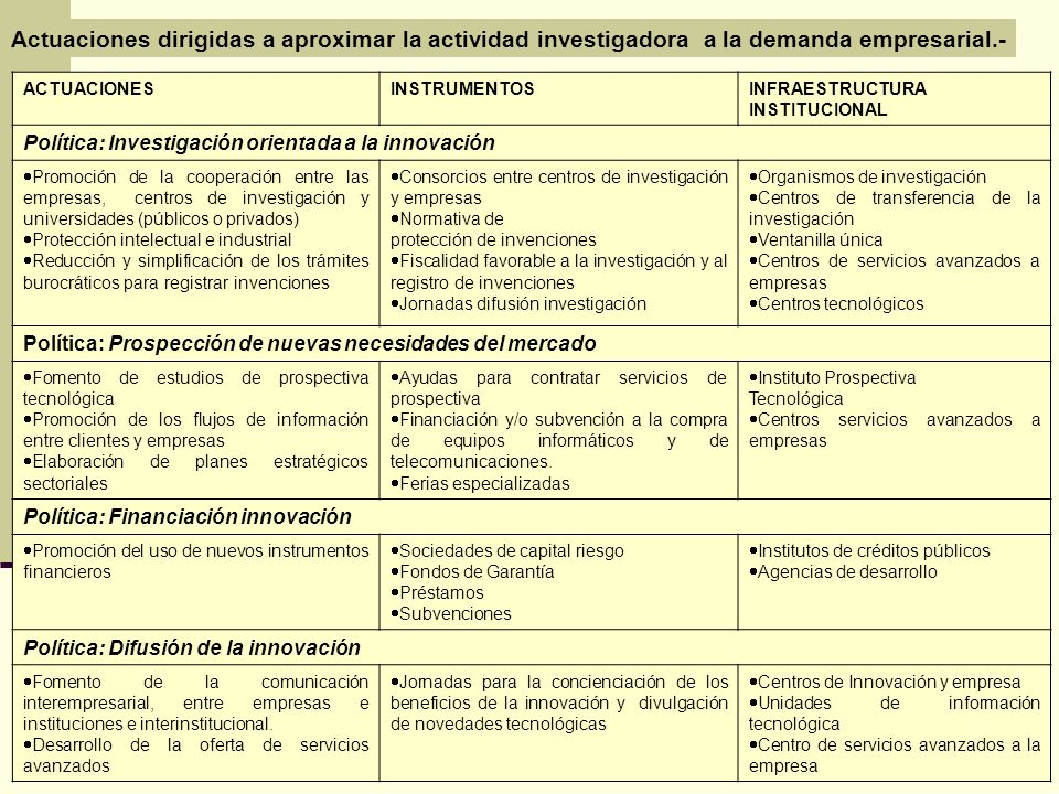 Actuaciones dirigidas a aproximar la actividad investigadora a la demanda empresarial.-