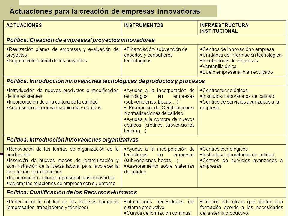 Actuaciones para la creación de empresas innovadoras