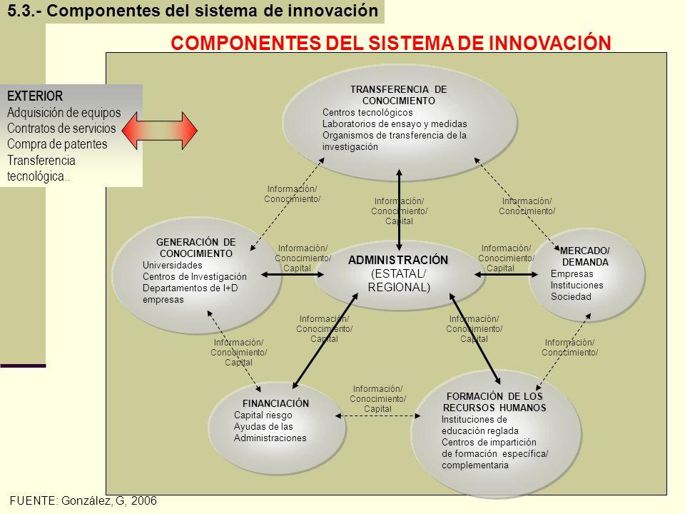 COMPONENTES DEL SISTEMA DE INNOVACIÓN
