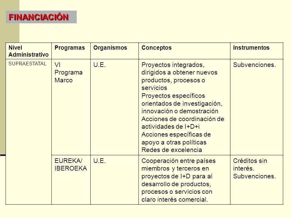 FINANCIACIÓN VI Programa Marco U.E.