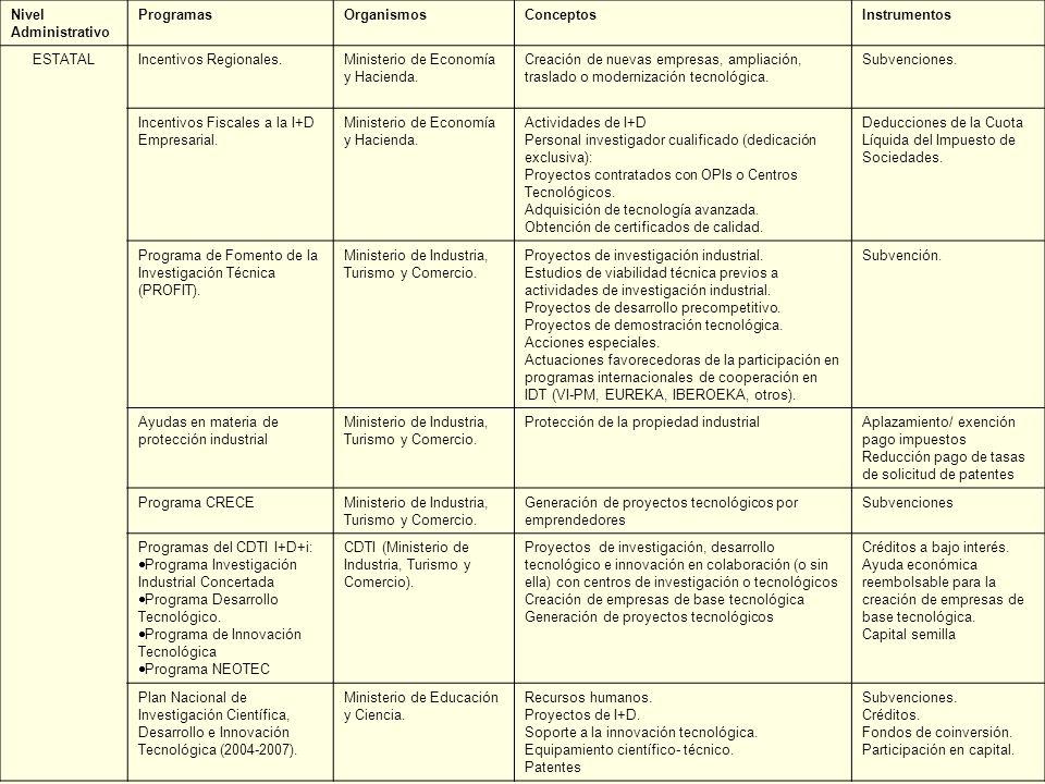 Nivel Administrativo Programas. Organismos. Conceptos. Instrumentos. ESTATAL. Incentivos Regionales.
