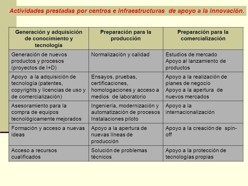 Actividades prestadas por centros e infraestructuras de apoyo a la innovación.