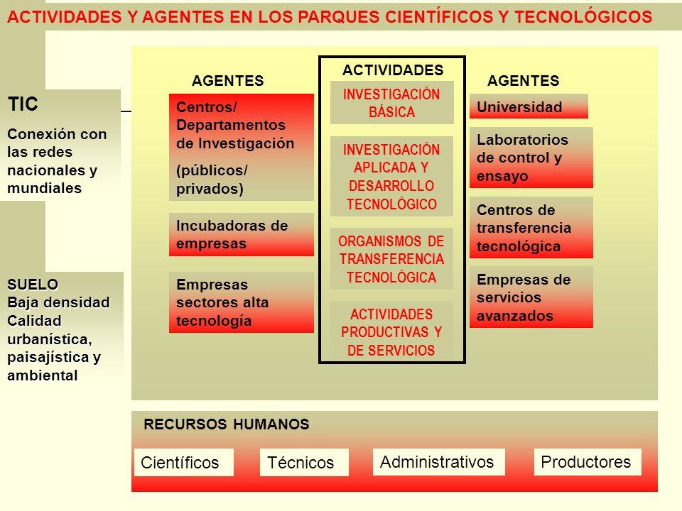 TIC ACTIVIDADES Y AGENTES EN LOS PARQUES CIENTÍFICOS Y TECNOLÓGICOS