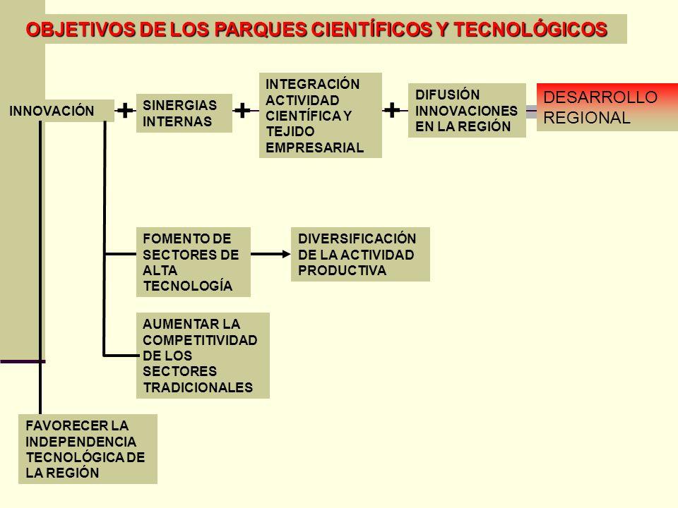 + + + OBJETIVOS DE LOS PARQUES CIENTÍFICOS Y TECNOLÓGICOS