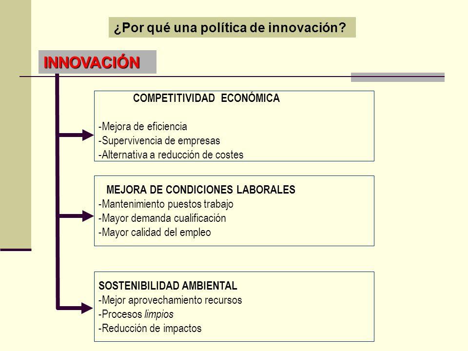 INNOVACIÓN ¿Por qué una política de innovación