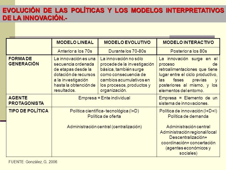 EVOLUCIÓN DE LAS POLÍTICAS Y LOS MODELOS INTERPRETATIVOS DE LA INNOVACIÓN.-
