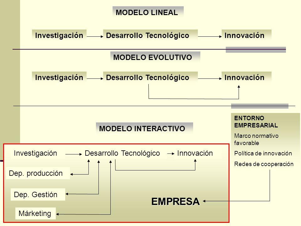 EMPRESA Investigación Desarrollo Tecnológico Innovación MODELO LINEAL