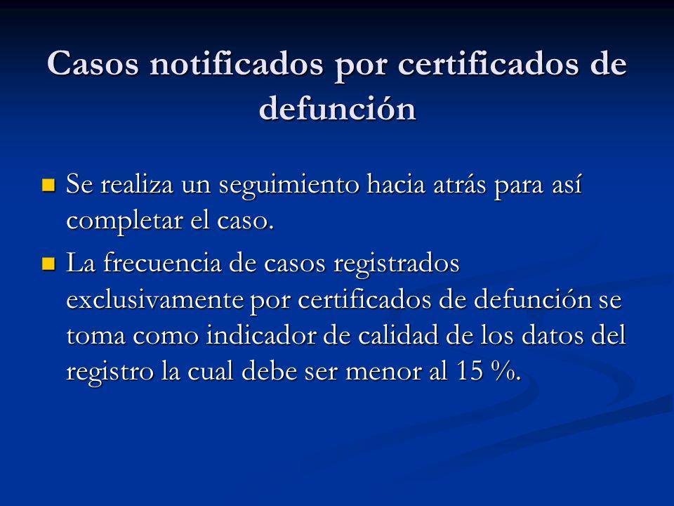 Casos notificados por certificados de defunción