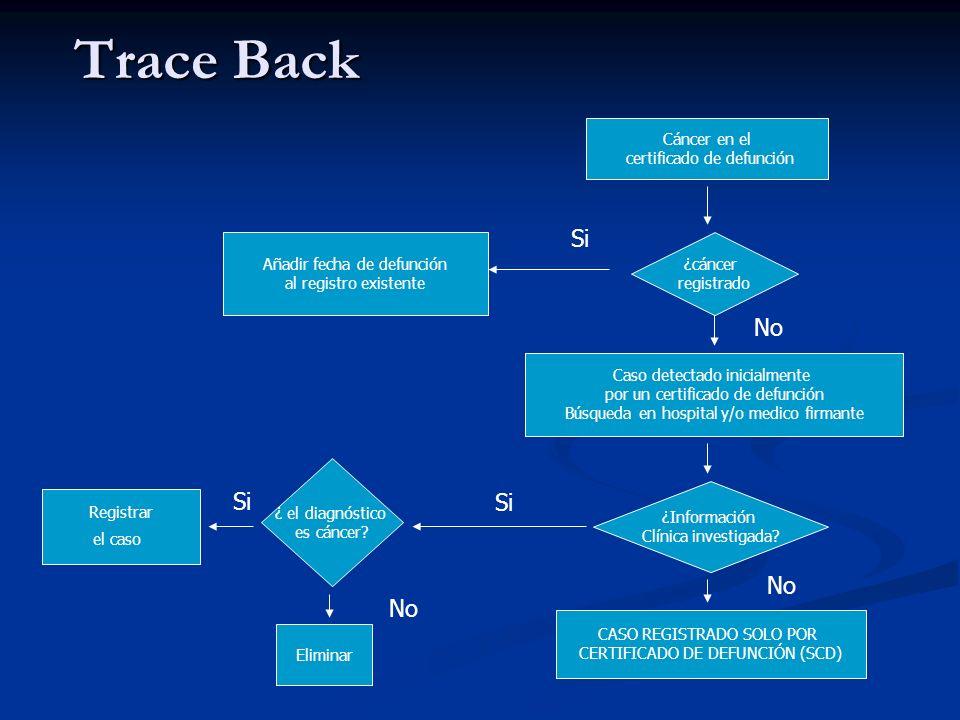Trace Back Si No Si Si No No Cáncer en el certificado de defunción