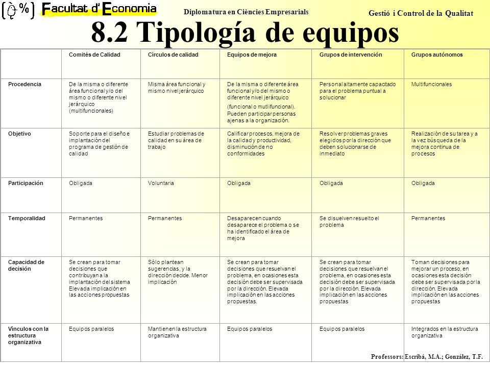 8.2 Tipología de equipos Comités de Calidad Círculos de calidad