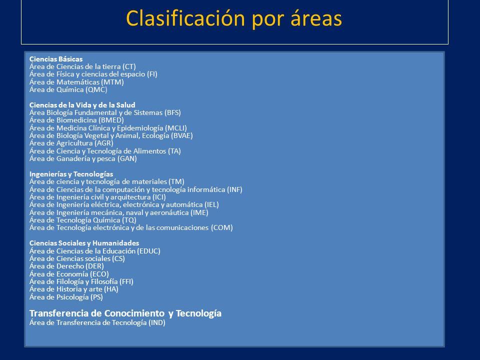 Clasificación por áreas