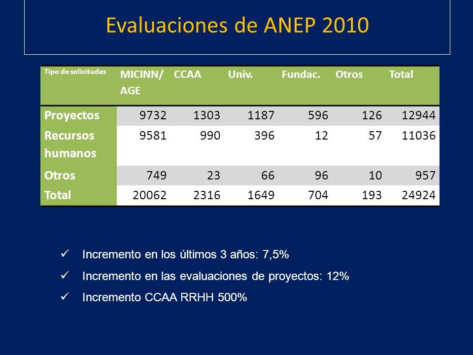 Evaluaciones de ANEP 2010 Proyectos 9732 1303 1187 596 126 12944