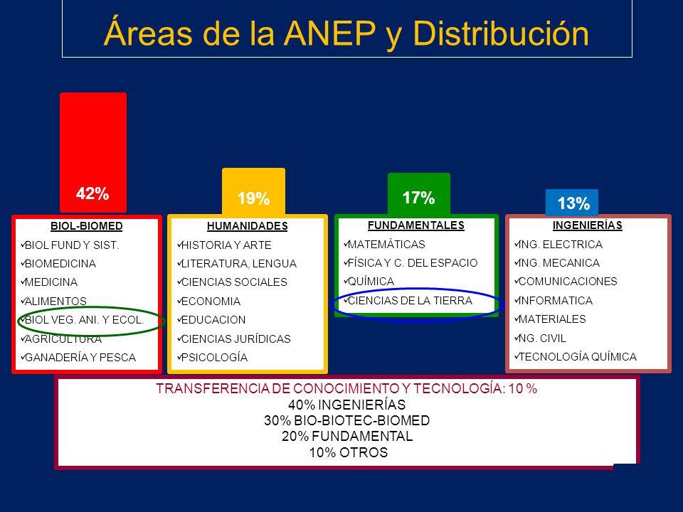 Áreas de la ANEP y Distribución