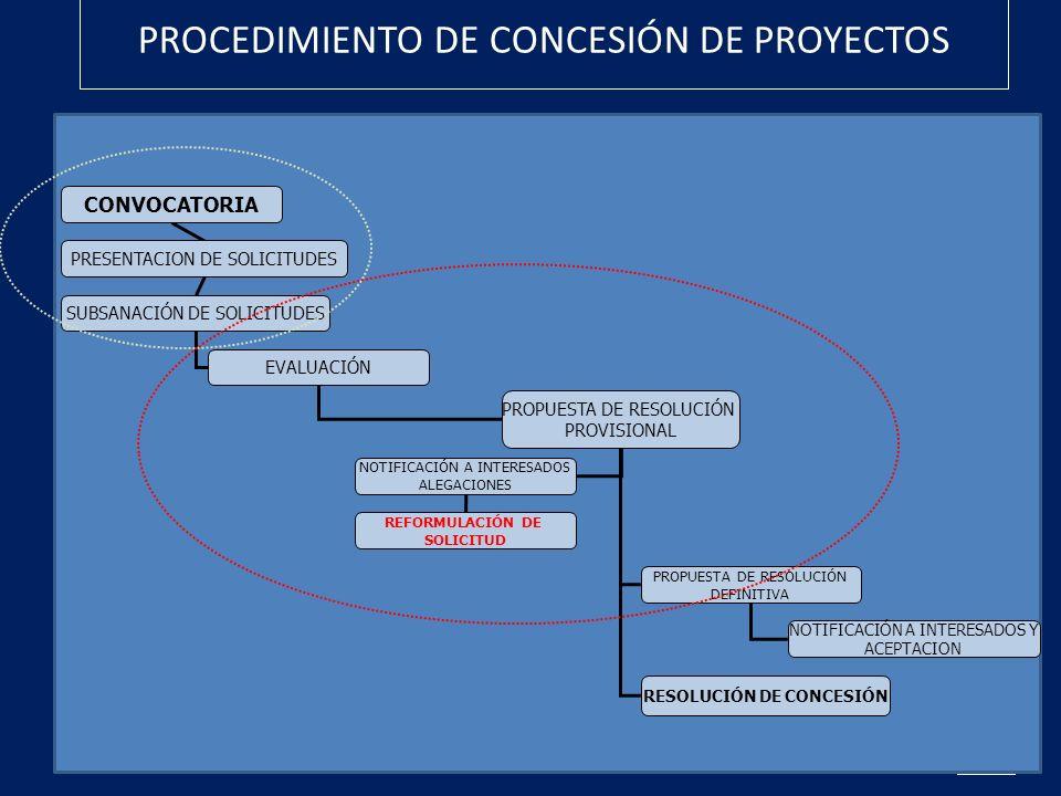 PROCEDIMIENTO DE CONCESIÓN DE PROYECTOS