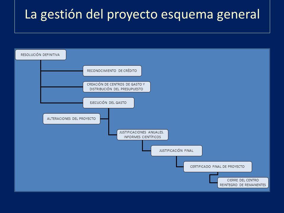 La gestión del proyecto esquema general