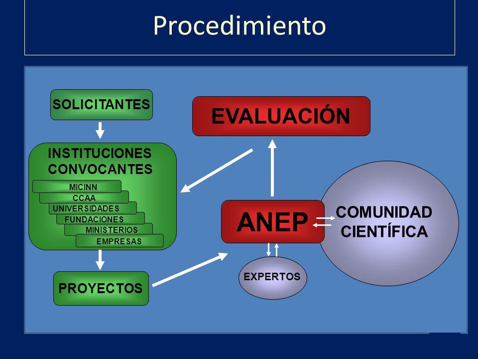 Procedimiento ANEP EVALUACIÓN COMUNIDAD CIENTÍFICA SOLICITANTES