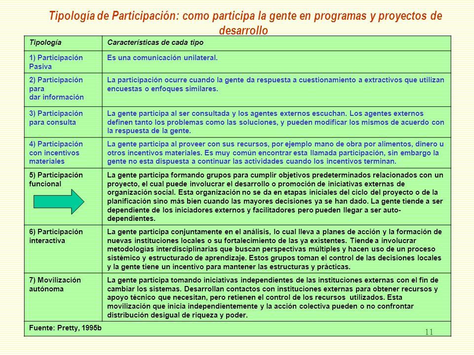 Tipología de Participación: como participa la gente en programas y proyectos de desarrollo