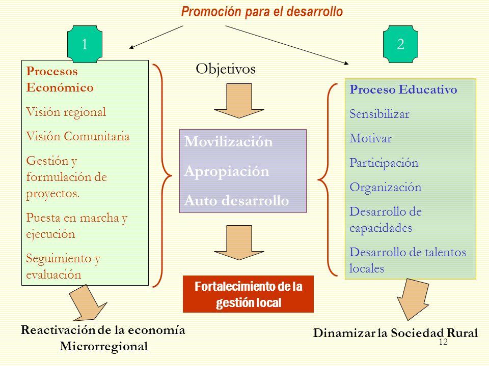 1 2 Objetivos Movilización Apropiación Auto desarrollo