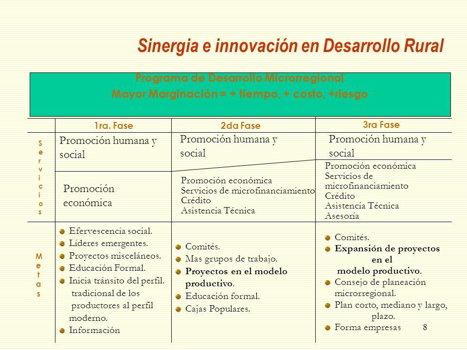 Sinergia e innovación en Desarrollo Rural
