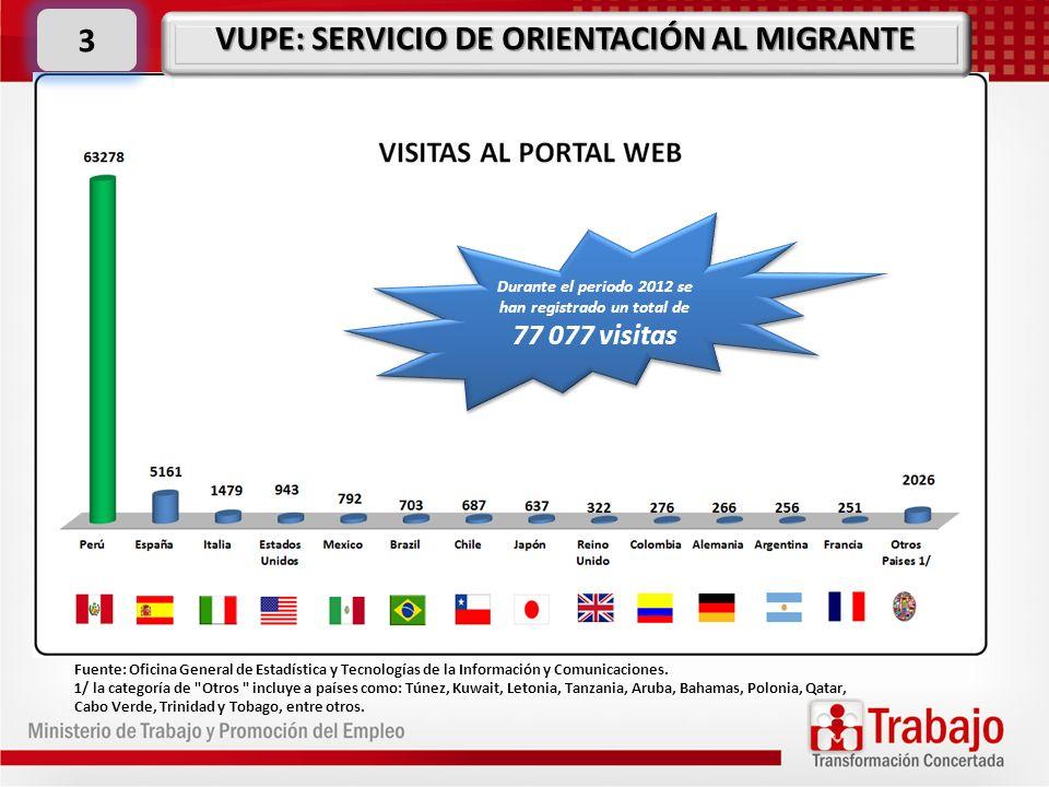 3 VUPE: SERVICIO DE ORIENTACIÓN AL MIGRANTE