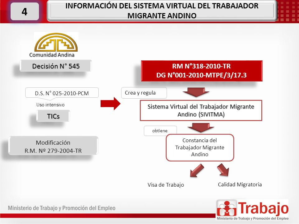 INFORMACIÓN DEL SISTEMA VIRTUAL DEL TRABAJADOR MIGRANTE ANDINO