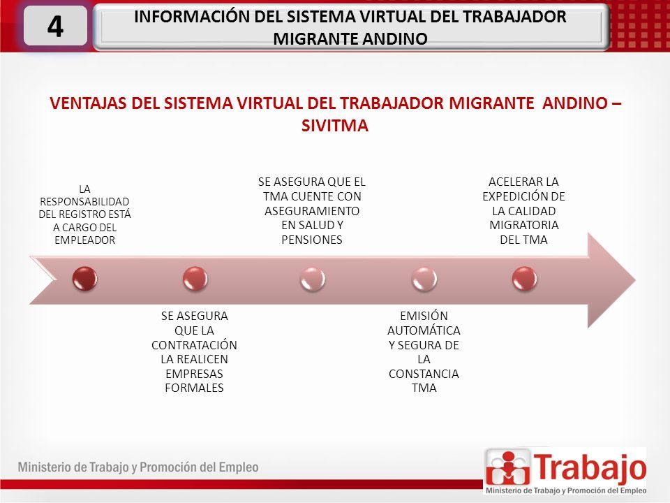 4 INFORMACIÓN DEL SISTEMA VIRTUAL DEL TRABAJADOR MIGRANTE ANDINO