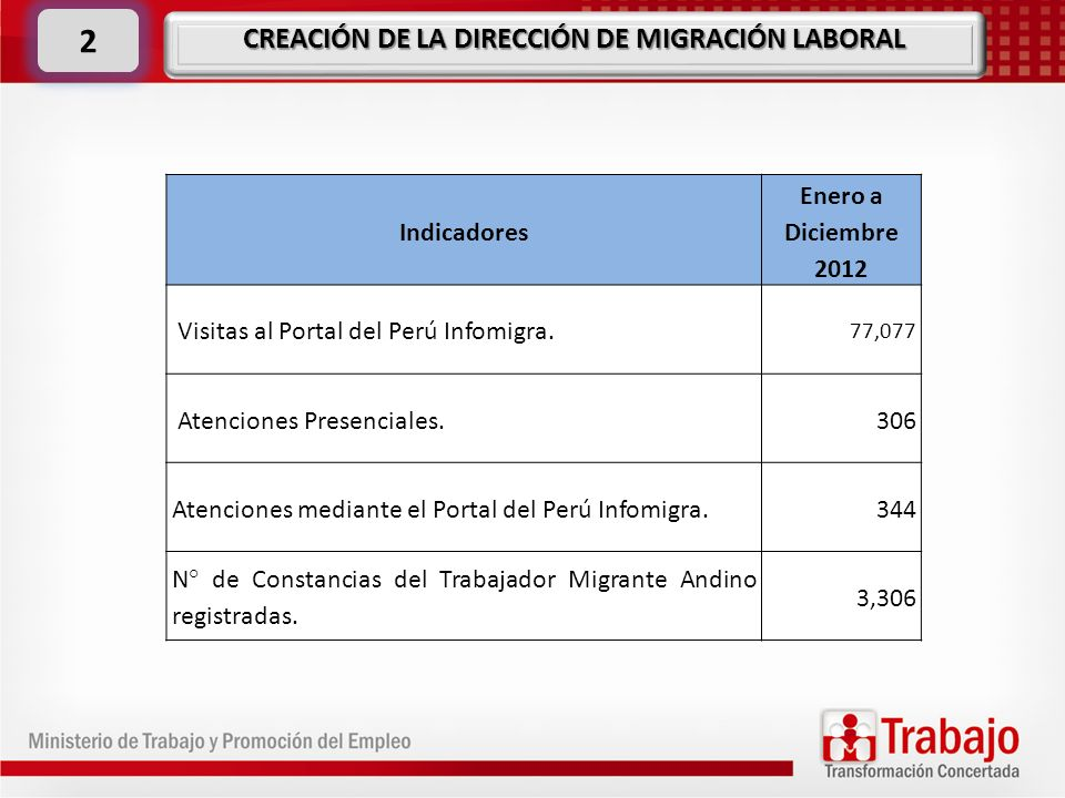 CREACIÓN DE LA DIRECCIÓN DE MIGRACIÓN LABORAL