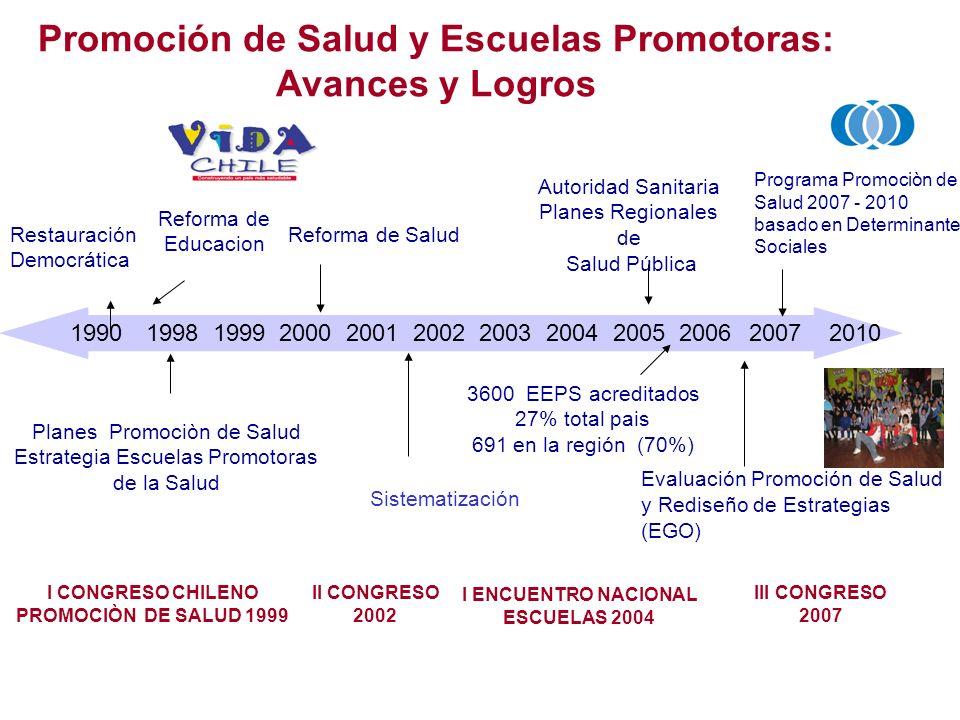 Promoción de Salud y Escuelas Promotoras: Avances y Logros