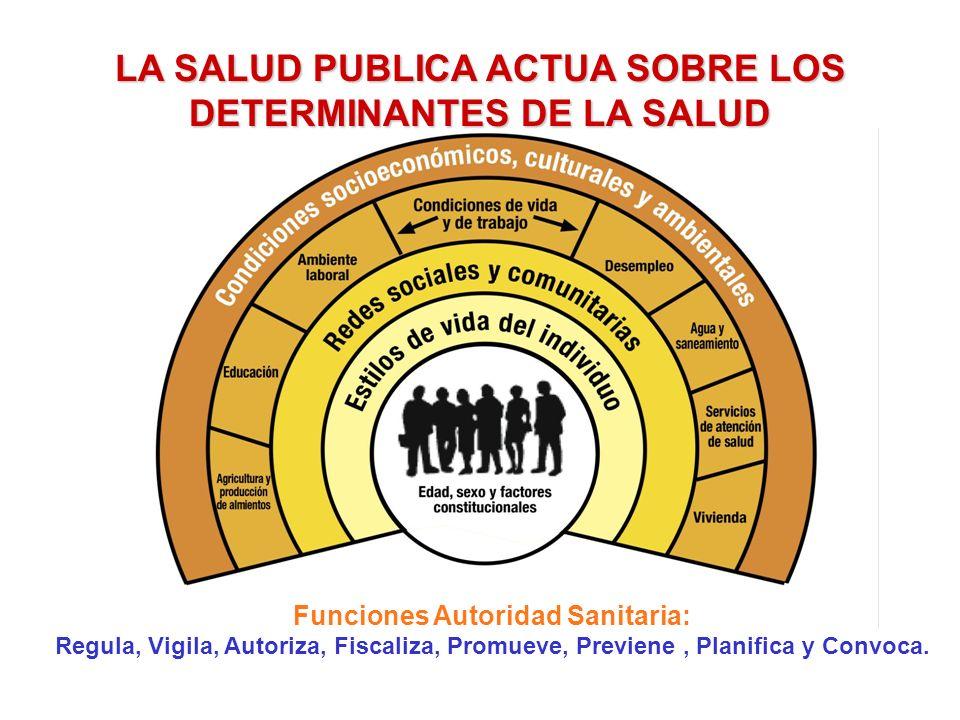 LA SALUD PUBLICA ACTUA SOBRE LOS DETERMINANTES DE LA SALUD