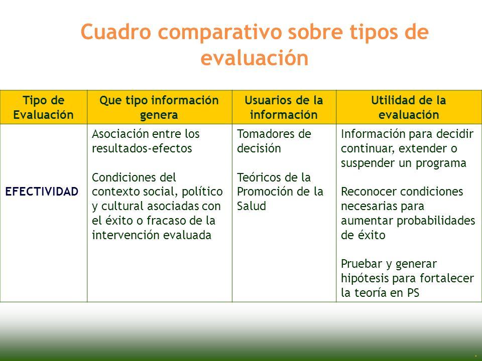 Cuadro comparativo sobre tipos de evaluación
