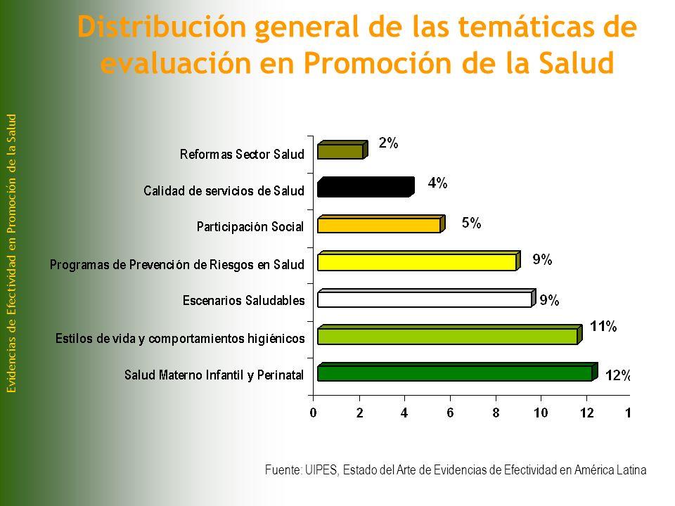 Distribución general de las temáticas de evaluación en Promoción de la Salud